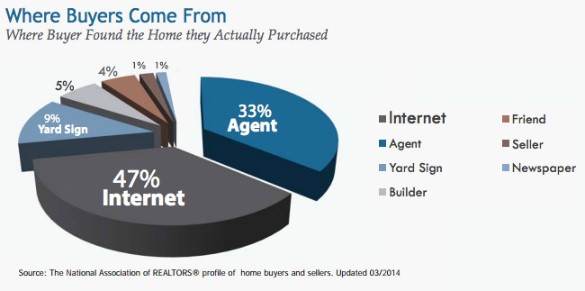Homebuyer Origination